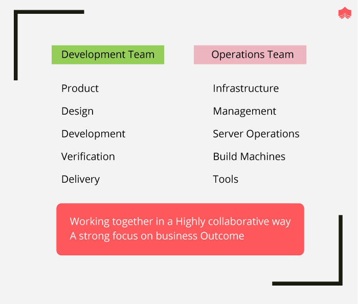Duties of Developing and Operations team