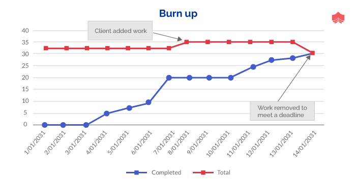 Graph for burn up