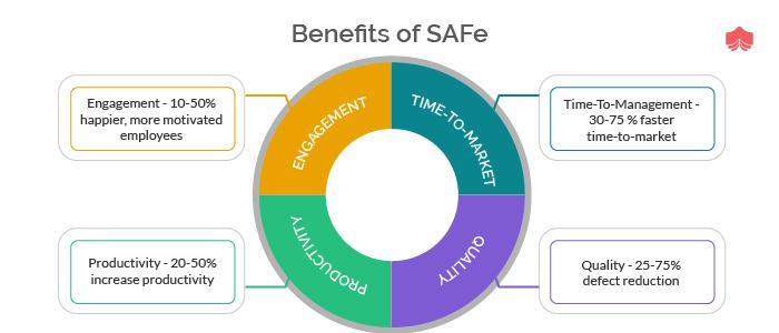 Benefits of SAFe