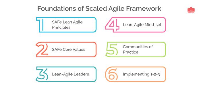 Foundation of scaled agile framework