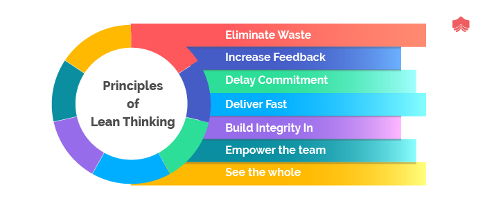 principles of Lean Thinking