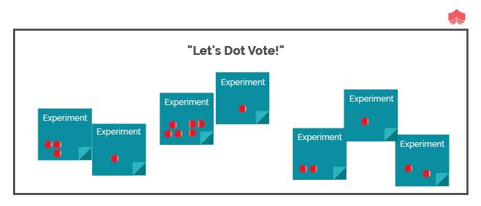 Dot Voting