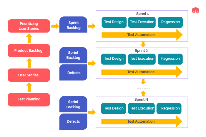 Behavior-Driven Development (BDD)