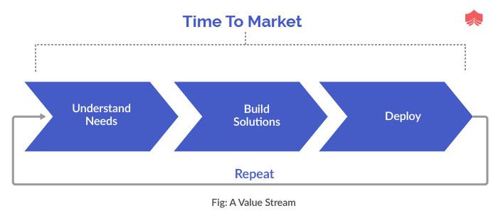 A value stream