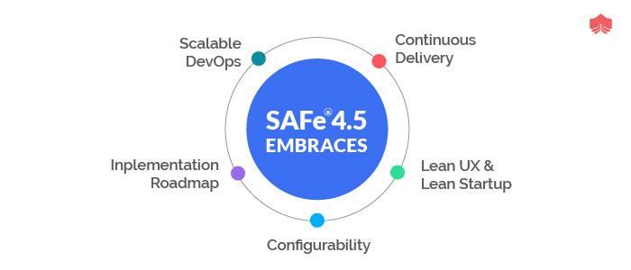 safE 4.5 Embraces