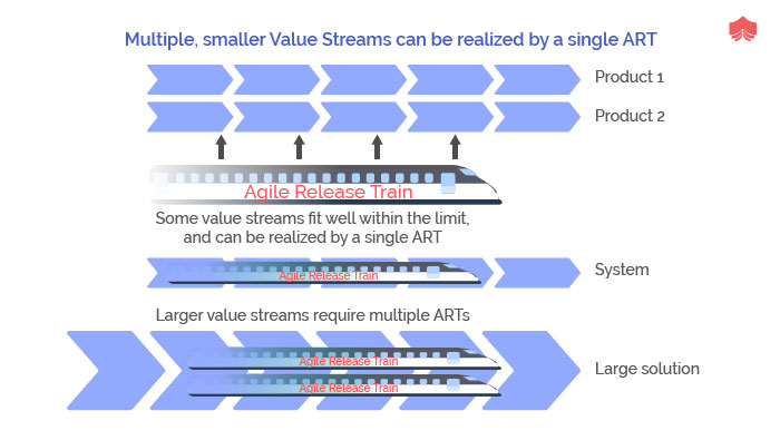 Multiple,smaller value streams can be realized by a single ART