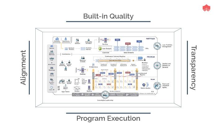 principles in safe lean based or agile based