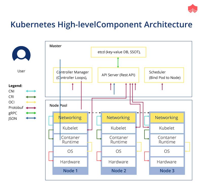 Difference Between Kubernetes vs Docker - EduinPro