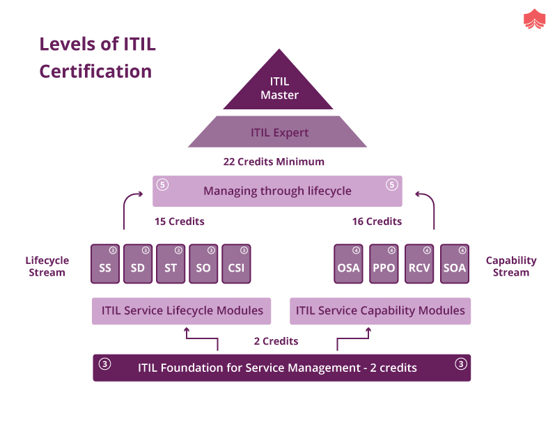 Itil Guide Overview Key Concepts And Career Paths
