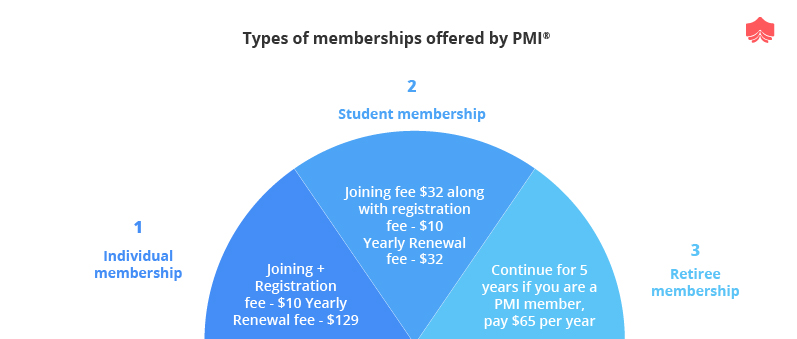 Types of memberships offered by PMI®