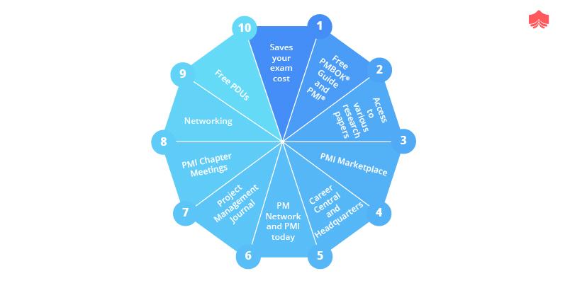Benefits of PMI membership