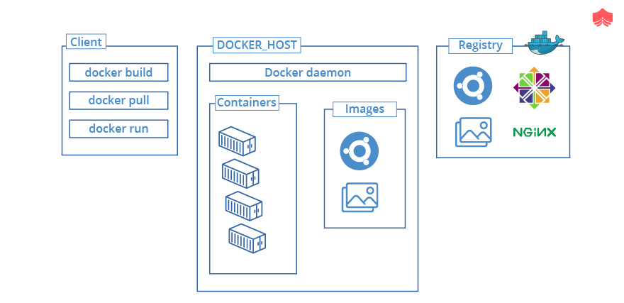 Docker-image-How-are-they-shared-and-accessed