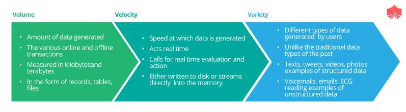 Three types of Data science