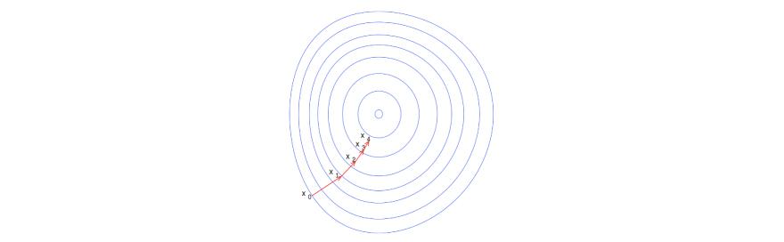 What is gradient descent algorithm
