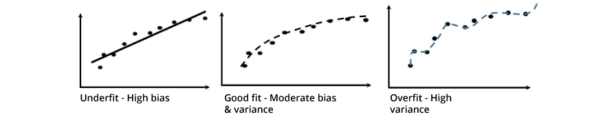 What is bias and variance