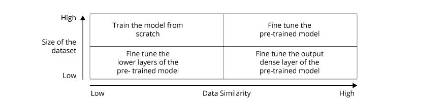 Data similarity