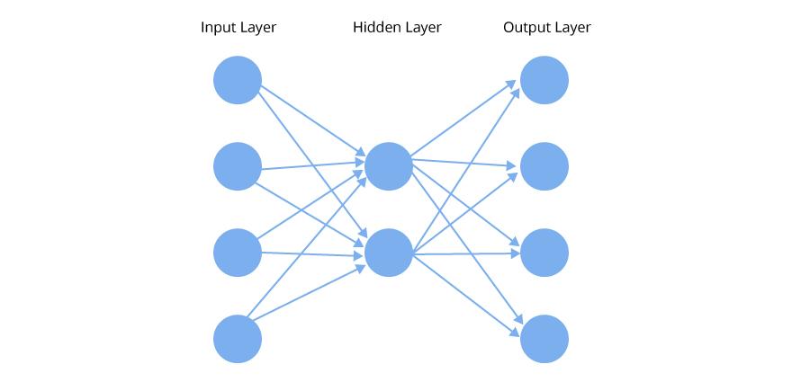 dimensionality reduction technique