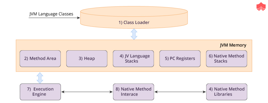 JVM Language Classes