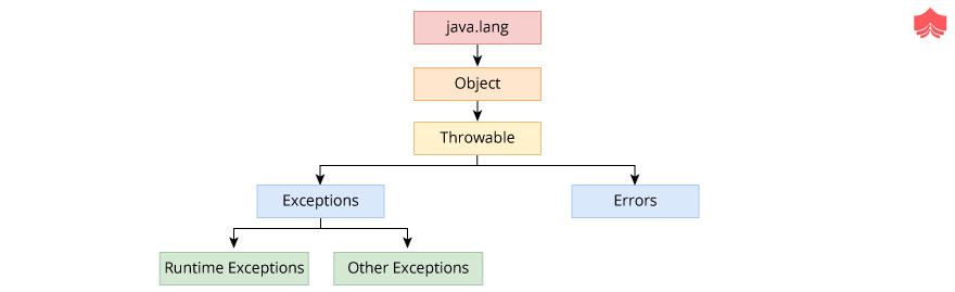 Exceptions in Java Java Exception Classes
