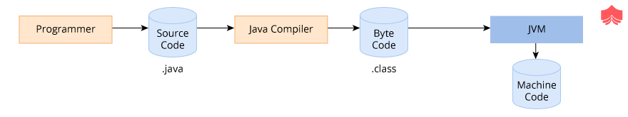Java achieves Platform