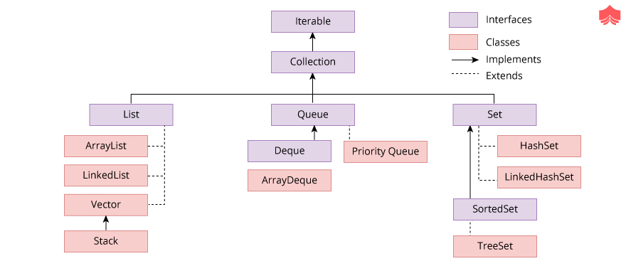 Collections API in Java