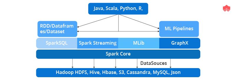 Apache Spark Vs Hadoop MapReduce - EduinPro