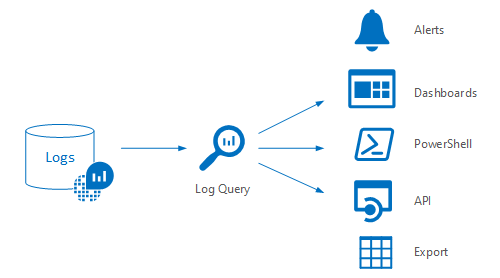 What is Azure Log analytics