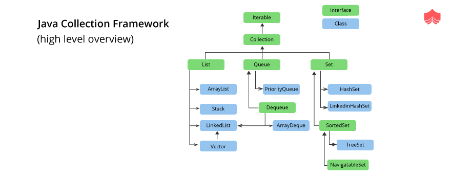 Java collection framework(high level overview)