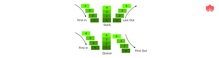 prefix, postfix and infix operation in the Tree.