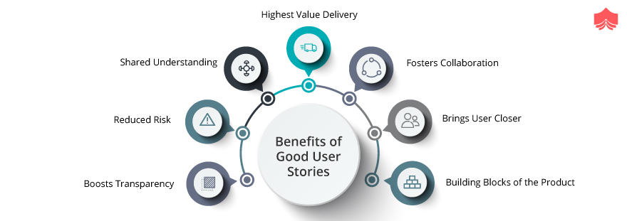 Benefits of Good User Stories