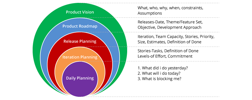 various planning stages in Agile