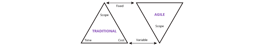 What is the Agile Inverted Triangle Model