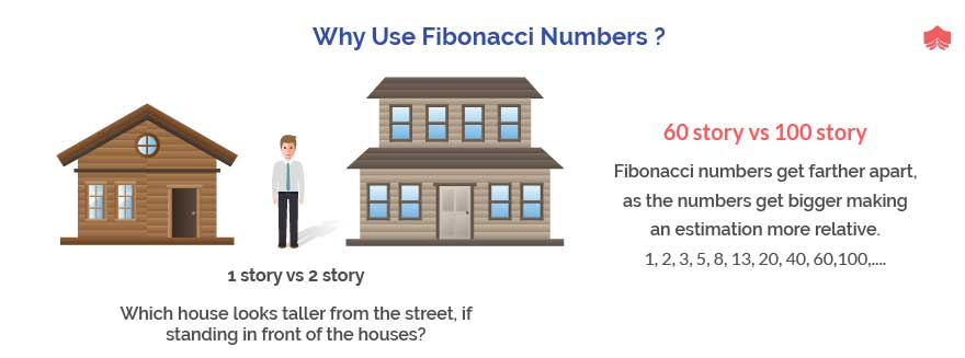 Why Fibonacci Number in scrum