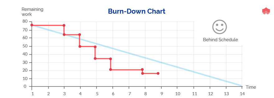 Burn-Down and Burn-Up charts