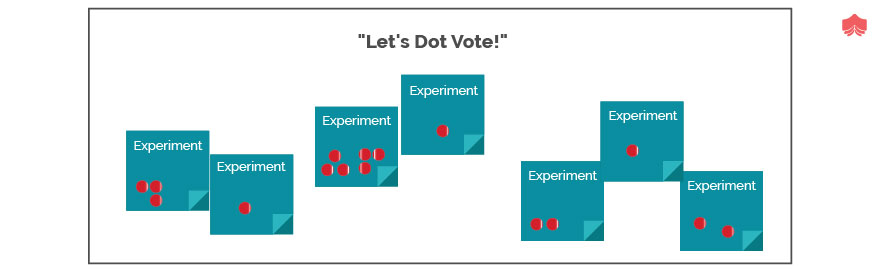 Dot Voting in scrum