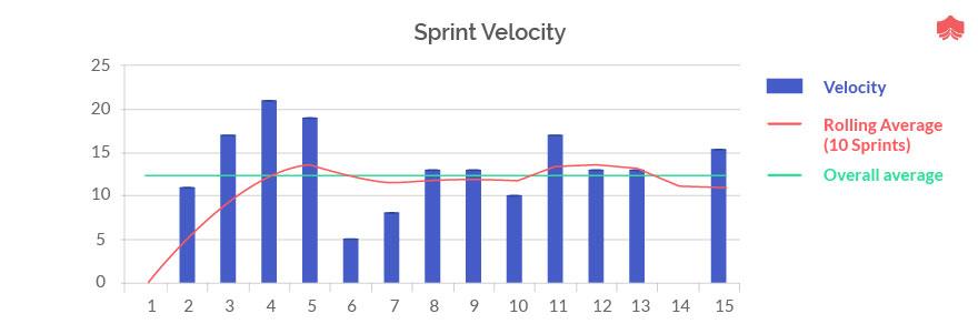 Sprint Velocity