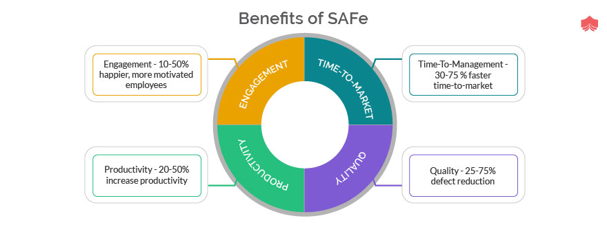 Benefits of safe