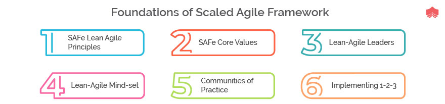 Foundations of scaled agile framework