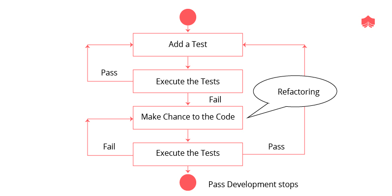 What is TDD test driven development
