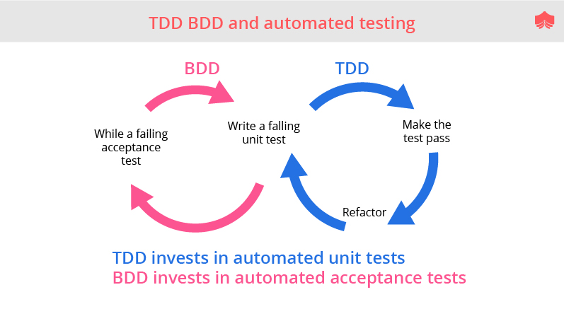 TDD & BDD and automated testing