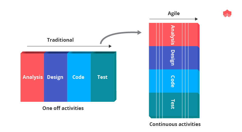 The Agile Approach
