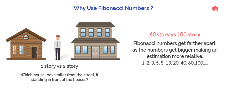 Why Use Fibonacci Numbers