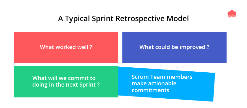 A typical sprint retrospective model