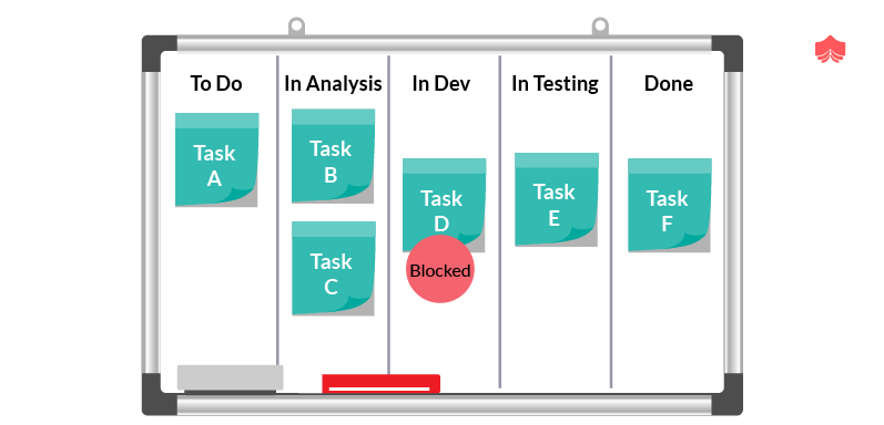 Top Scrum Framework (Agile) Interview Questions & Answers of 2019