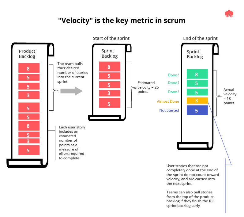 Explain what velocity in scrum is and how it is measured