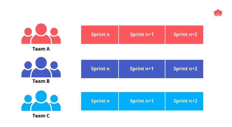 Sprint Scheduling