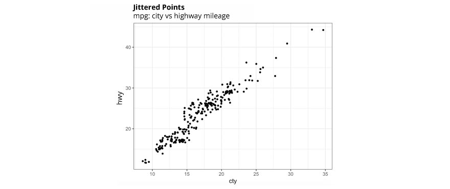 What is the Jitter Plot