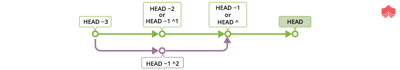 Heads can be created in a repository