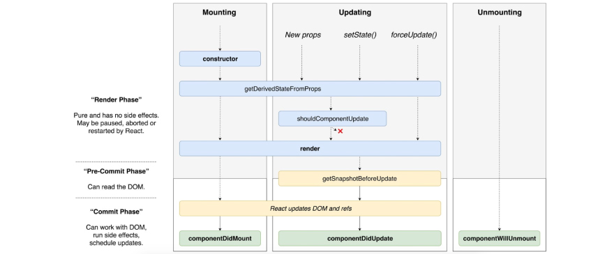 life cycle of a React component