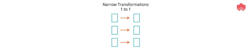 Narrow Transformations